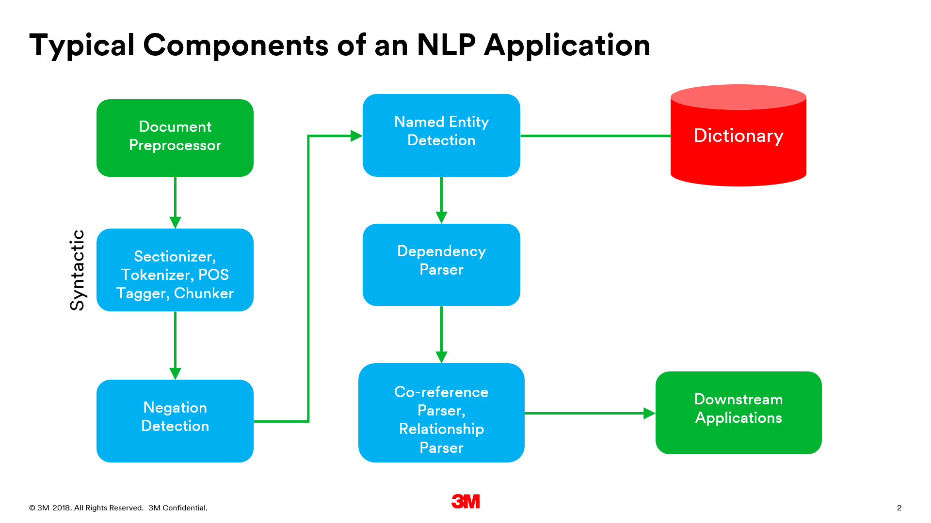 Typical NLP component pipeline